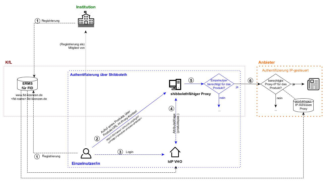 Grafik AAI - ohne IPs